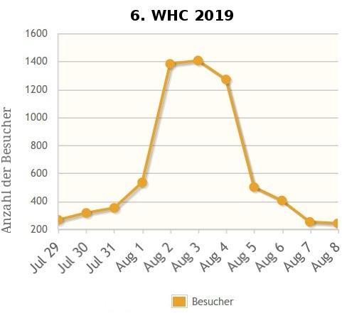6.WHC-HP-Besucher